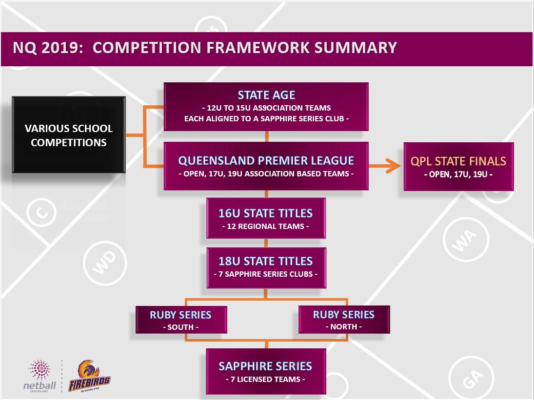 NQ Competitions Framework