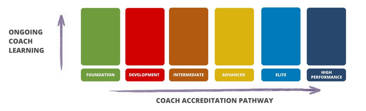 Coach accreditation pathway